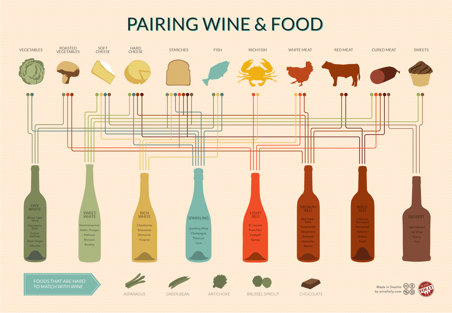 "Sommeliers use opposite taste profiles such as ""sweet with sour"" to create pleasant food and wine pairings."