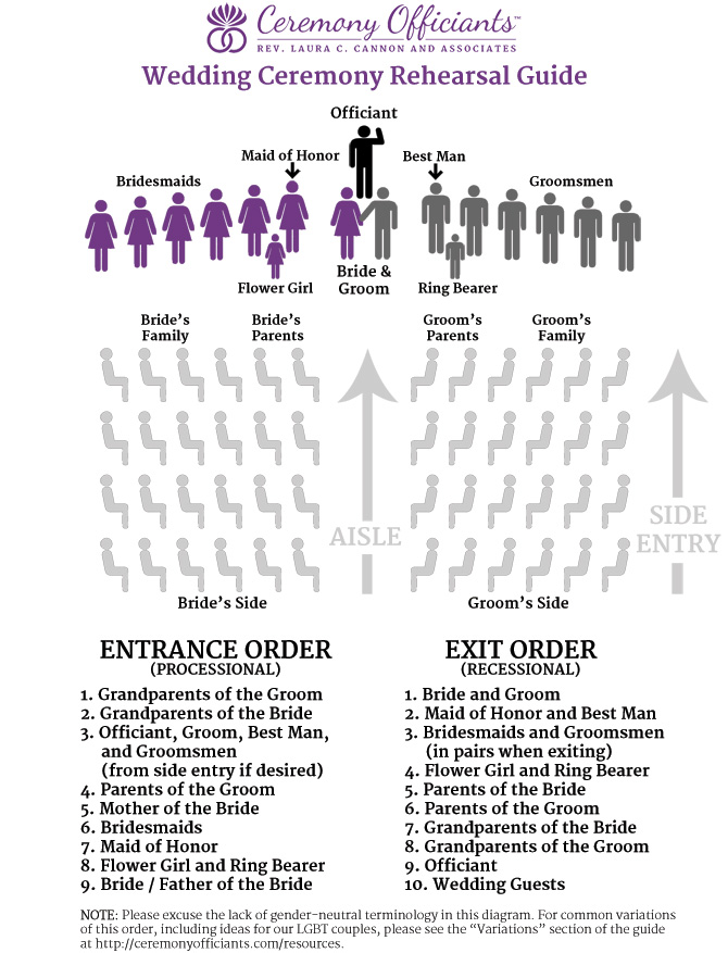 A useful guide to entrances and exits for the wedding ceremony.